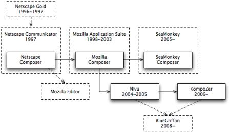 Netscape Composer History v4